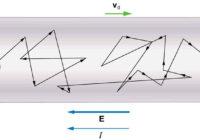 अपवाह वेग तथा गतिशीलता क्या है , सूत्र , derivation drift velocity and mobilityin hindi अनुगमन वेग