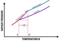 विलयन के अणुसंख्य गुणधर्म (colligative properties of solution) , वाष्पदाब का आपेक्षिक अवनमन