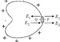 आवेशित चालक सतह पर विद्युत बल , विद्युत क्षेत्र के एकांक आयतन की ऊर्जा (energy per unit volume in electric field)