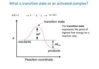 आरेनियस समीकरण (arrhenius equation in hindi) , संक्रमण अवस्था (transition state in hindi)
