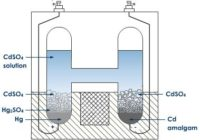 विद्युत रासायनिक श्रेणी , Electrochemical range , मानक वेस्टन सेल (standard weston cell) , नेर्न्स्ट समीकरण