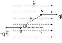 बलाघूर्ण: बल आघूर्ण किसे कहते है ? torque in hindi ,  Torque on an Electric Dipole in a Uniform Electric Field