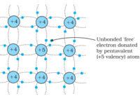 अर्द्धचालको के प्रकार (types of semiconductor in hindi) , परम शून्य तापमान (ताप) की परिभाषा क्या है