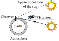 प्रकाश के अपवर्तन के नियम, laws of refraction of light in hindi , प्रकाश के अपवर्तन की कुछ महत्वपूर्ण घटनाएँ
