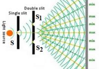 दीप्त फ्रिन्जो की फ्रिंज चौड़ाई , अदीप्त फ्रिन्जो की फ्रिंज चौड़ाई (β) width of bright & dark fringe equation