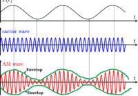 मोडुलेशन : आवृत्ति मॉडुलेशन (Frequency modulation in hindi) , कला , आयाम मॉड्यूलेशन Frequency , Phase , मोडुलन सूचकांक एवं आयाम मॉडुलेशन तरंग समीकरण