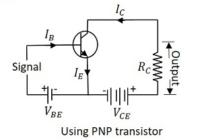धारा प्रवर्धक गुणांक (β) , प्रवर्धक गुणांकα व β के मध्य सम्बन्ध , define current amplification factor in a common emitter mode of transistor in hindi