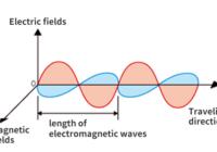 विद्युत चुम्बकीय तरंग (electromagnetic radiation in hindi) , विद्युत चुंबकीय स्पेक्ट्रम क्या है , परिभाषा , खोज किसने की