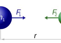 गुरुत्वाकर्षण का सार्वत्रिक नियम लिखिए , क्या है , नियतांक का मान , गुरुत्वाकर्षण बल का सदिश निरूपण