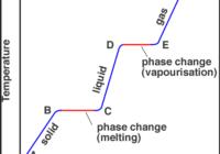 ऊष्मामितिया कैलोरीमिति की परिभाषा , ऊष्मामितिया कैलोरीमिति क्या है , सिद्धांत , Calorimetry in hindi
