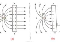 electrostatic shielding in hindi , स्थिरवैद्युत परिरक्षण ,स्थिर विद्युत परिक्षण क्या है ? किसे कहते है ?