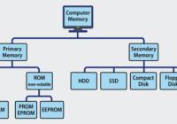 कम्प्यूटर मेमोरी (computer memory in hindi) , कंप्यूटर मैमोरी के प्रकार , क्या है , परिभाषा किसे कहते है ?