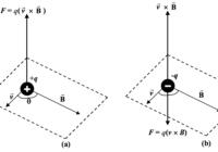 लॉरेंज बल की परिभाषा क्या है ? lorentz force in hindi लॉरेंज बल का सूत्र लिखिए , किसे कहते है ?